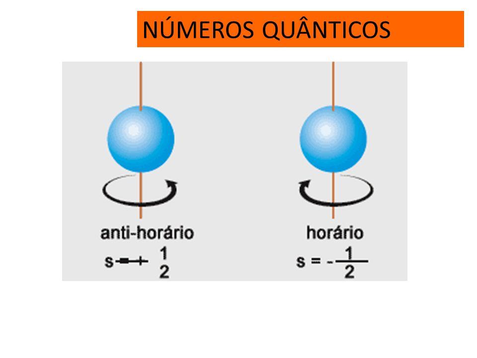 NÚMEROS QUÂNTICOS NomeAssociado a Número máximo de e – Valores permitidos Número quântico principal (n) Energia, raio médio (tamanho) 2.n 2 1, 2, 3,..