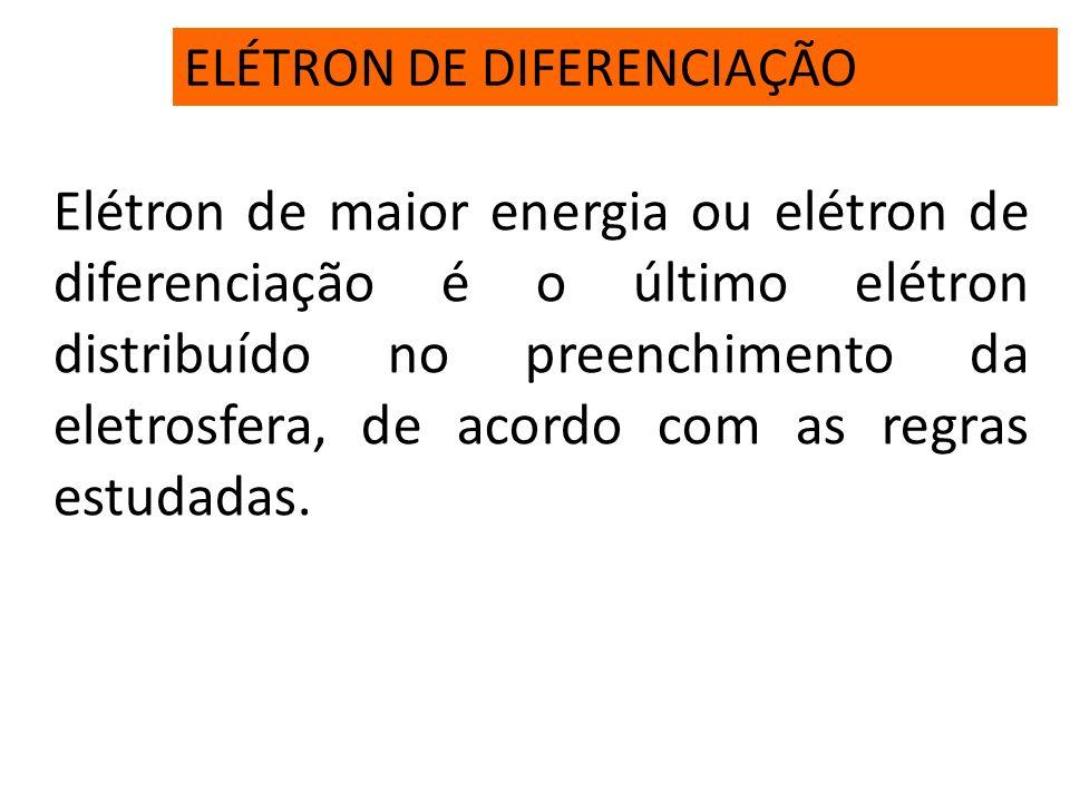 REGRA DE HUND Ao ser preenchido um subnível, cada orbital desse subnível recebe inicialmente apenas um elétron; somente depois de o último orbital des