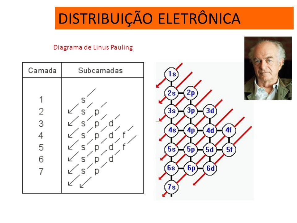 ELÉTRON DE DIFERENCIAÇÃO Elétron de maior energia ou elétron de diferenciação é o último elétron distribuído no preenchimento da eletrosfera, de acord