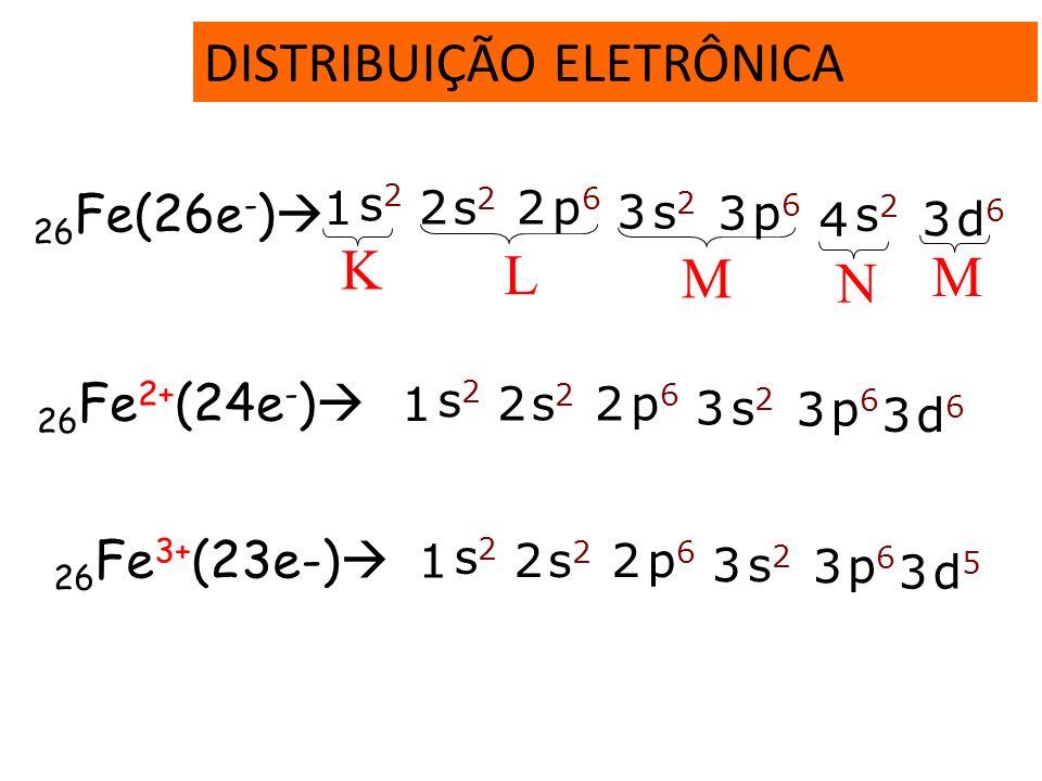 DISTRIBUIÇÃO ELETRÔNICA Xe (Z=54) 1s 2 2s 2 2p 6 3s 2 3p 6 4s 2 3d 10 4p 6 5s 2 4d 10 5p 6 Hf (Z=72)[Xe] 6s 2 4f 14 5d 2 Cerne do Gás Nobre. Hf (Z=72)