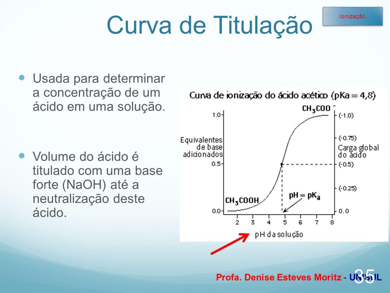 Profa. Denise Esteves Moritz - UNISUL Curva de Titulação Usada para determinar a concentração de um ácido em uma solução. Volume do ácido é titulado c