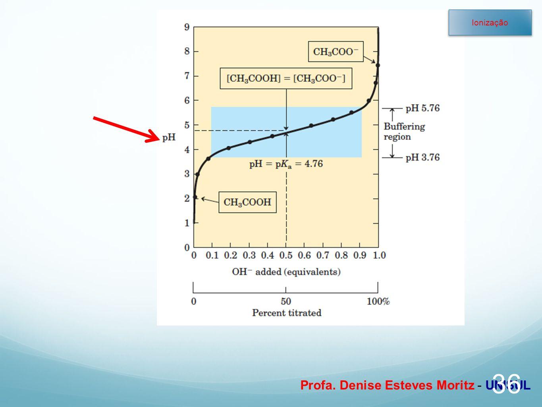 Profa. Denise Esteves Moritz - UNISUL 36 Ionização