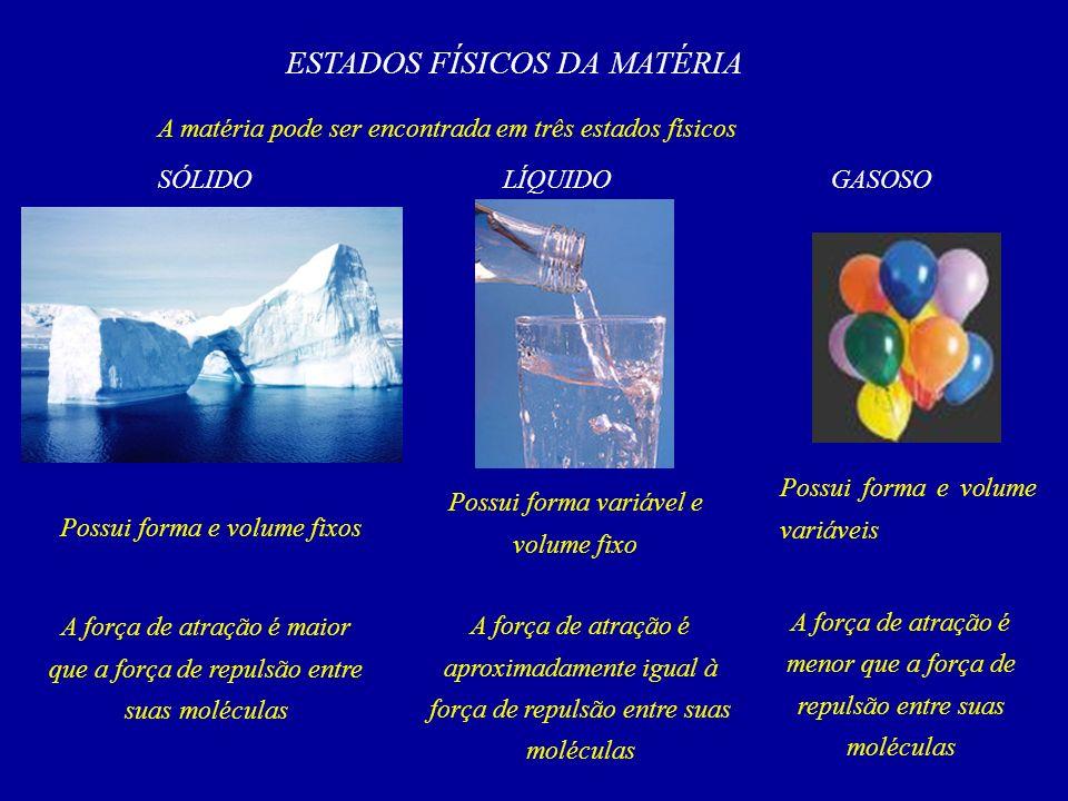 ESTADOS FÍSICOS DA MATÉRIA A matéria pode ser encontrada em três estados físicos SÓLIDOLÍQUIDOGASOSO Possui forma e volume fixos A força de atração é