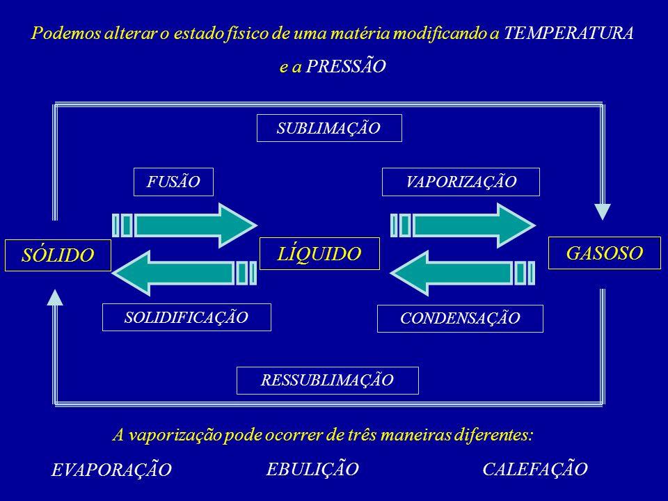 SÓLIDO GASOSO LÍQUIDO FUSÃOVAPORIZAÇÃO SUBLIMAÇÃO SOLIDIFICAÇÃO CONDENSAÇÃO A vaporização pode ocorrer de três maneiras diferentes: RESSUBLIMAÇÃO Podemos alterar o estado físico de uma matéria modificando a TEMPERATURA e a PRESSÃO EVAPORAÇÃO EBULIÇÃOCALEFAÇÃO