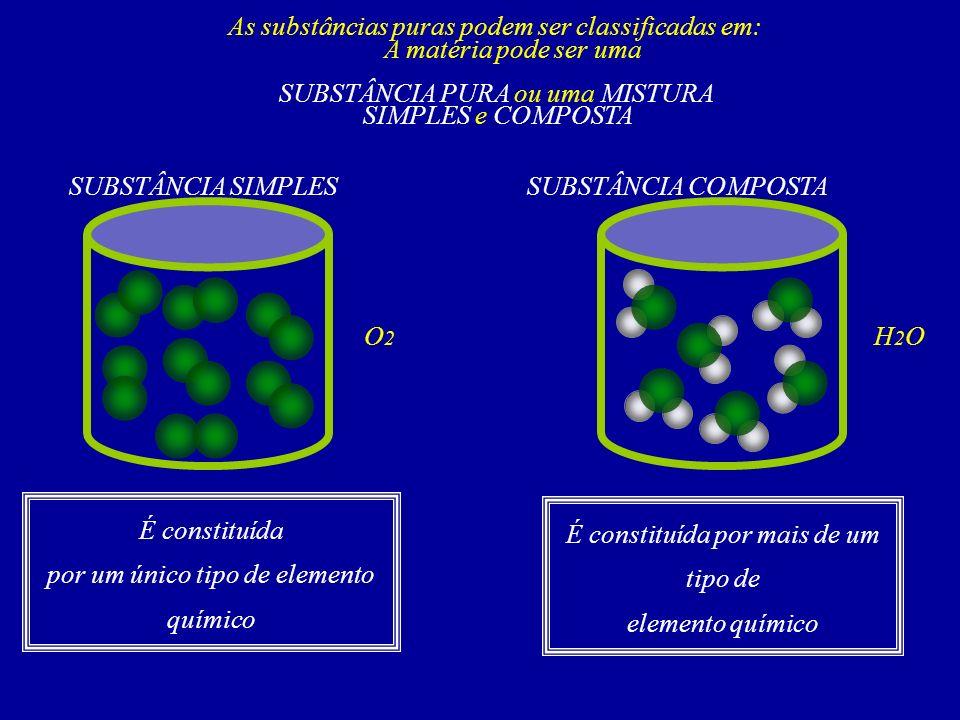 A matéria pode ser uma SUBSTÂNCIA PURA ou uma MISTURA As substâncias puras podem ser classificadas em: SIMPLES e COMPOSTA SUBSTÂNCIA SIMPLESSUBSTÂNCIA COMPOSTA O2O2 H2OH2O É constituída por um único tipo de elemento químico É constituída por mais de um tipo de elemento químico