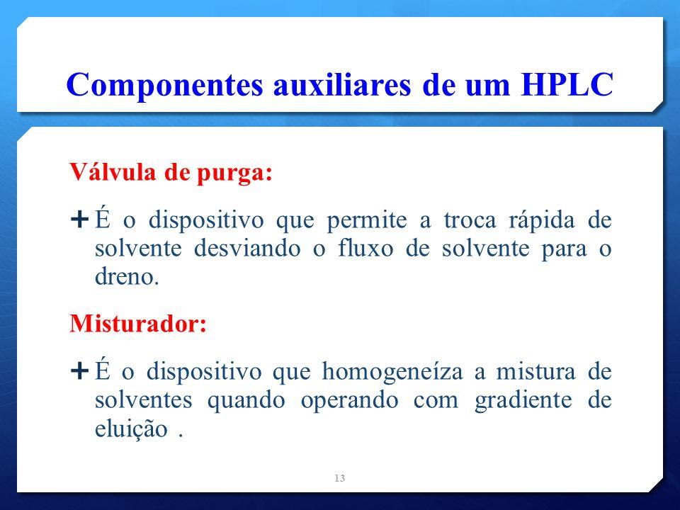 Componentes auxiliares de um HPLC Válvula de purga: É o dispositivo que permite a troca rápida de solvente desviando o fluxo de solvente para o dreno.