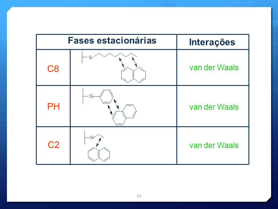 Fases estacionárias Interações C8 PH C2 van der Waals Si 26