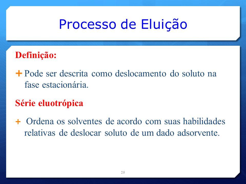 Processo de Eluição Definição: Pode ser descrita como deslocamento do soluto na fase estacionária. Série eluotrópica Ordena os solventes de acordo com