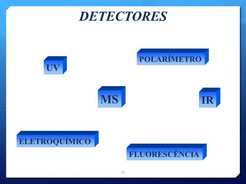 DETECTORES UV FLUORESCÊNCIA MS ELETROQUÍMICO IR POLARÍMETRO 32