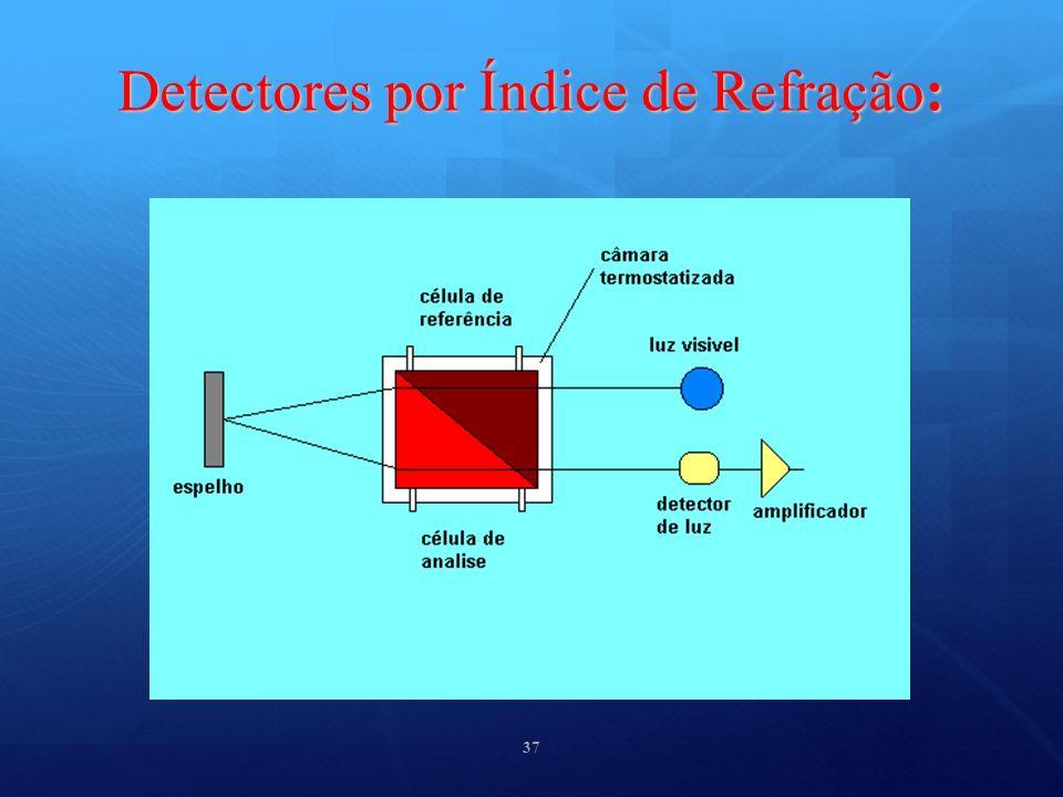 Detectores por Índice de Refração: 37