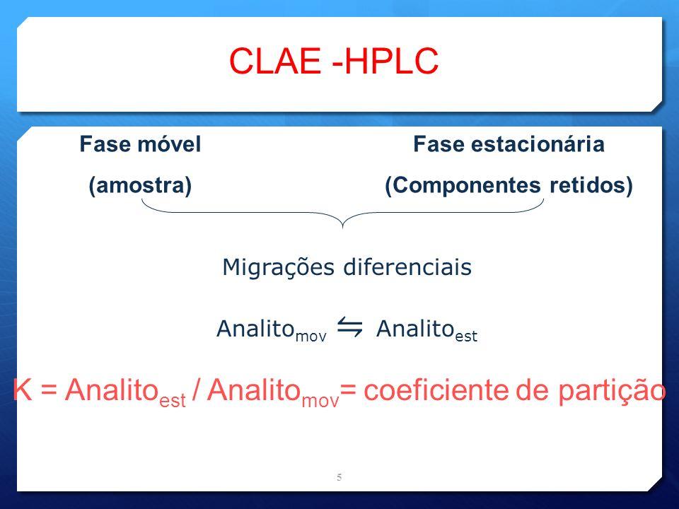 CLAE -HPLC Fase móvel (amostra) Fase estacionária (Componentes retidos) Migrações diferenciais Analito mov Analito est K = Analito est / Analito mov =