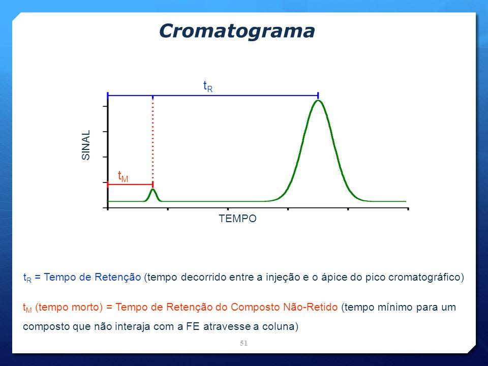 Cromatograma tRtR tMtM TEMPO SINAL t R = Tempo de Retenção (tempo decorrido entre a injeção e o ápice do pico cromatográfico) t M (tempo morto) = Temp
