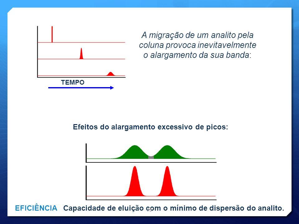 A migração de um analito pela coluna provoca inevitavelmente o alargamento da sua banda: TEMPO Efeitos do alargamento excessivo de picos: EFICIÊNCIA C