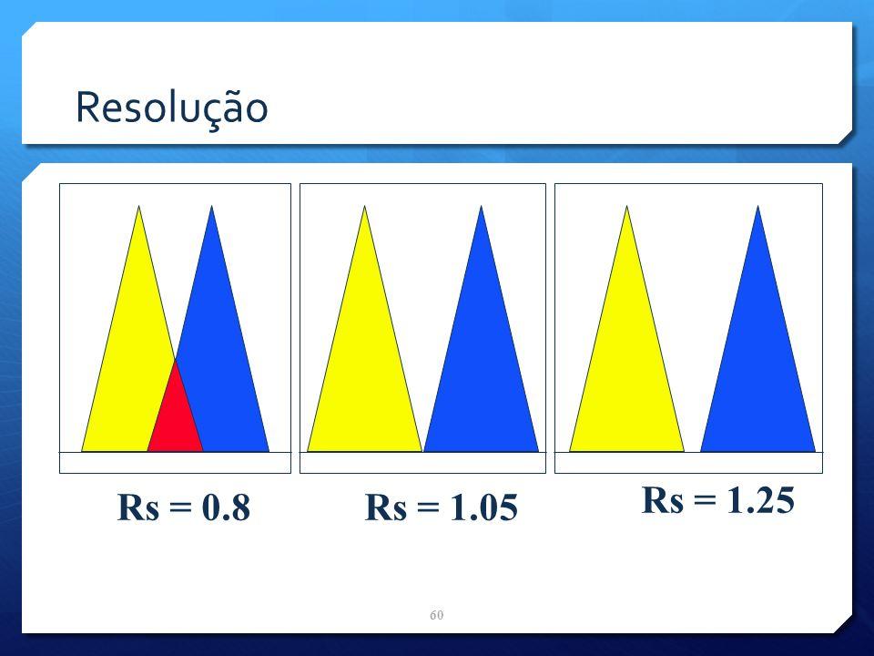 Resolução Rs = 0.8 Rs = 1.25 Rs = 1.05 60