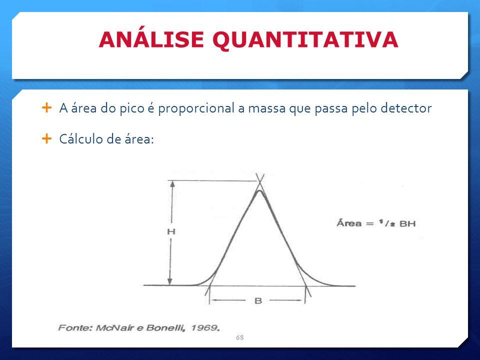 ANÁLISE QUANTITATIVA A área do pico é proporcional a massa que passa pelo detector Cálculo de área: 68