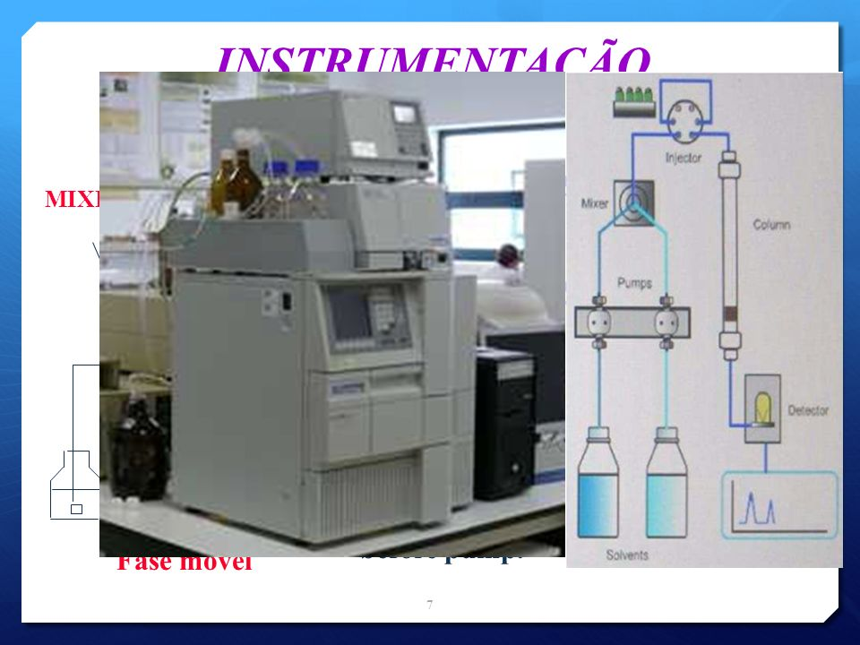 INSTRUMENTAÇÃO pump injector column oven detector One pump used to control 4 reservoirs; mixing is done before pump. MIXER data processor Fase móvel 7