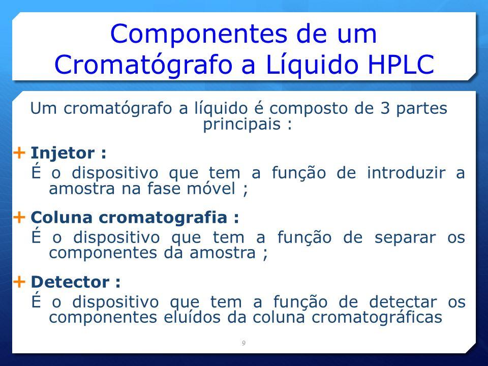 PARÂMETROS CROMATOGRÁFICOS FATOR DE RETENÇÃO (k) FATOR DE SEPARAÇÃO ( ) NÚMERO DE PRATOS (N) 50