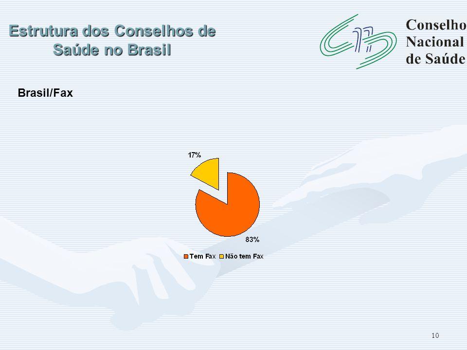10 Estrutura dos Conselhos de Saúde no Brasil Brasil/Fax