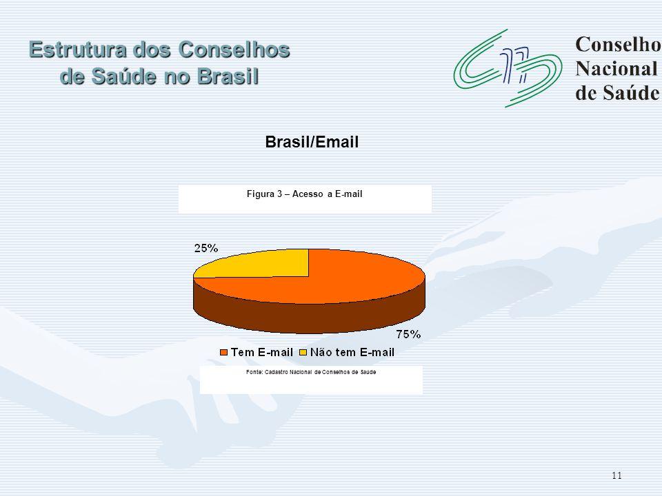 11 Estrutura dos Conselhos de Saúde no Brasil Figura 3 – Acesso a E-mail Fonte: Cadastro Nacional de Conselhos de Saúde Brasil/Email