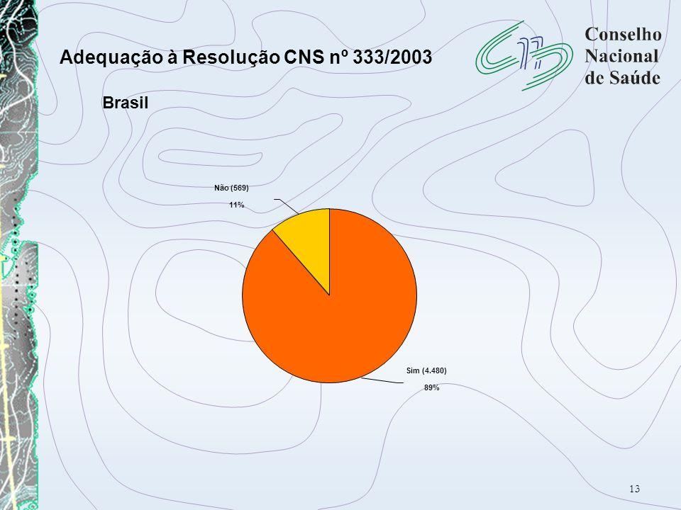 13 Adequação à Resolução CNS nº 333/2003 Sim (4.480) 89% Não (569) 11% Brasil