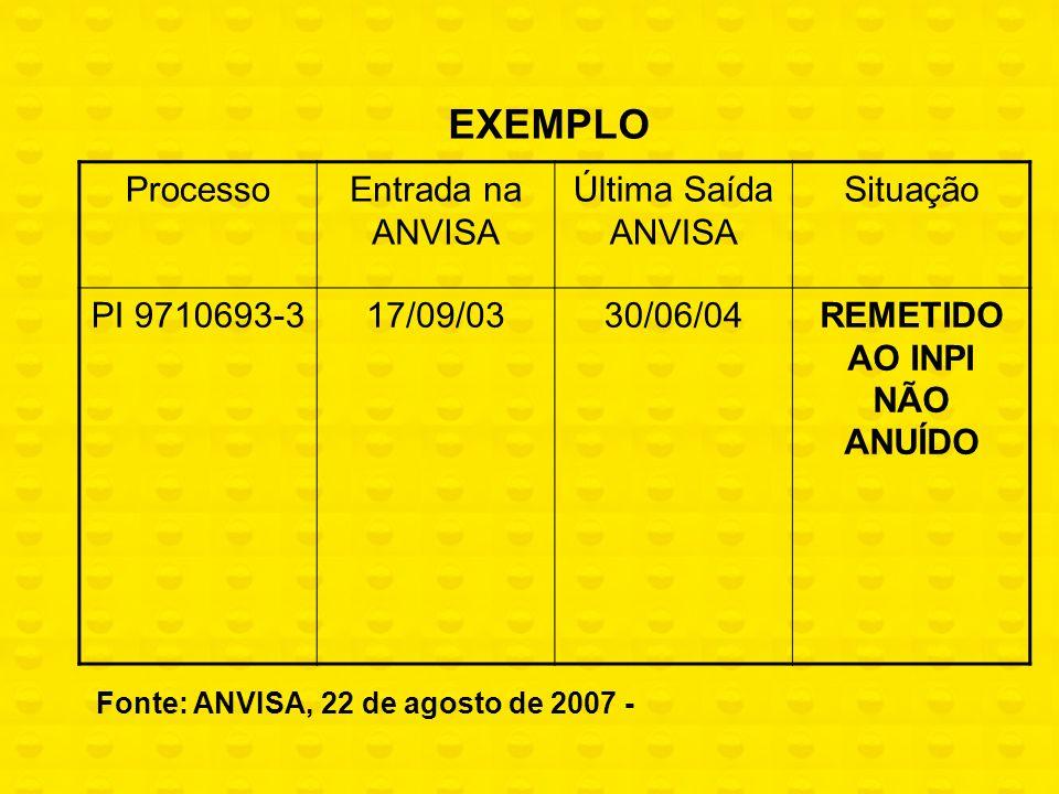 EXEMPLO ProcessoEntrada na ANVISA Última Saída ANVISA Situação PI 9710693-317/09/0330/06/04REMETIDO AO INPI NÃO ANUÍDO Fonte: ANVISA, 22 de agosto de