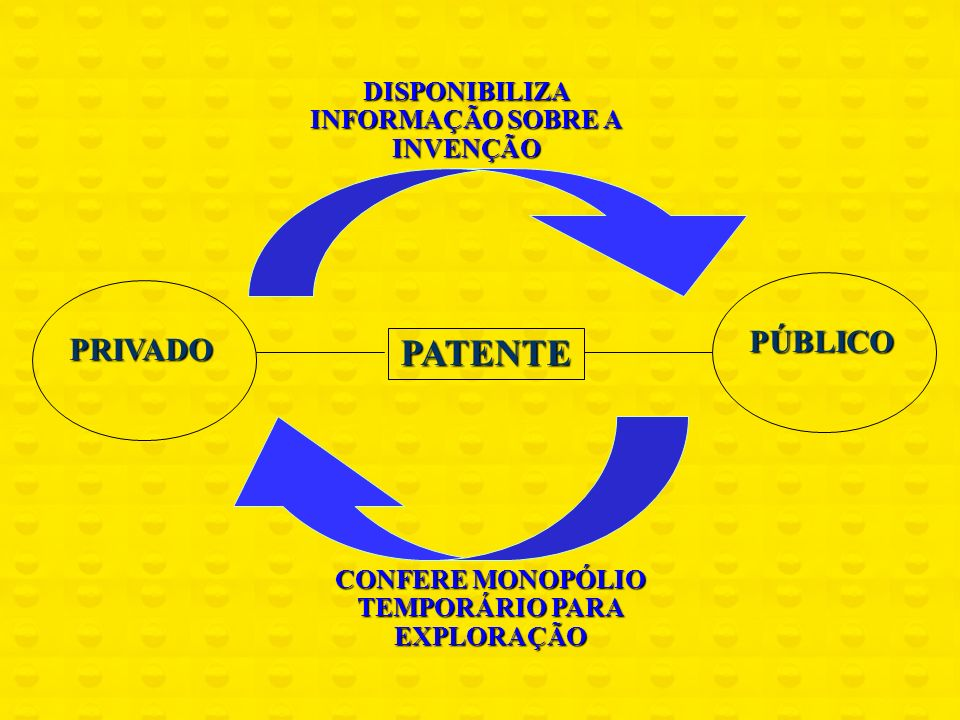PATENTE PÚBLICO PRIVADO DISPONIBILIZA INFORMAÇÃO SOBRE A INVENÇÃO CONFERE MONOPÓLIO TEMPORÁRIO PARA EXPLORAÇÃO
