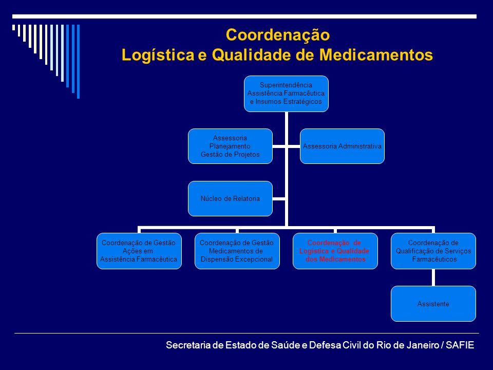 Coordenação Logística e Qualidade de Medicamentos Secretaria de Estado de Saúde e Defesa Civil do Rio de Janeiro / SAFIE Superintendência Assistência