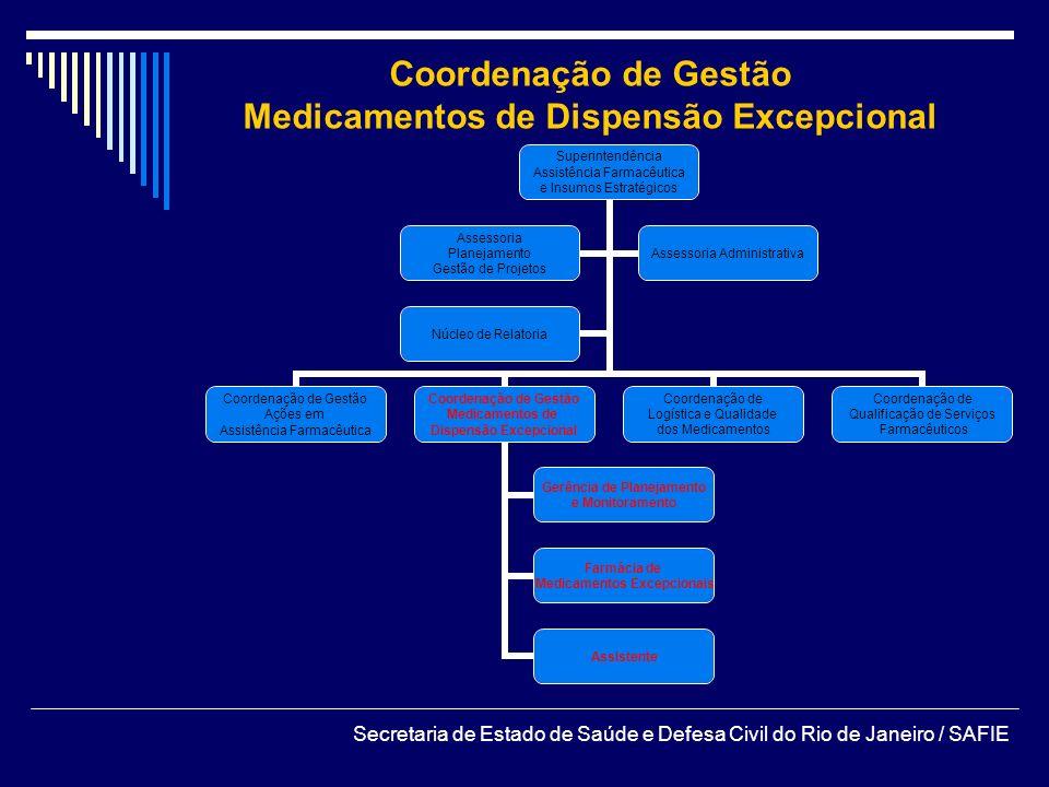 Coordenação de Gestão Medicamentos de Dispensão Excepcional Secretaria de Estado de Saúde e Defesa Civil do Rio de Janeiro / SAFIE Superintendência As