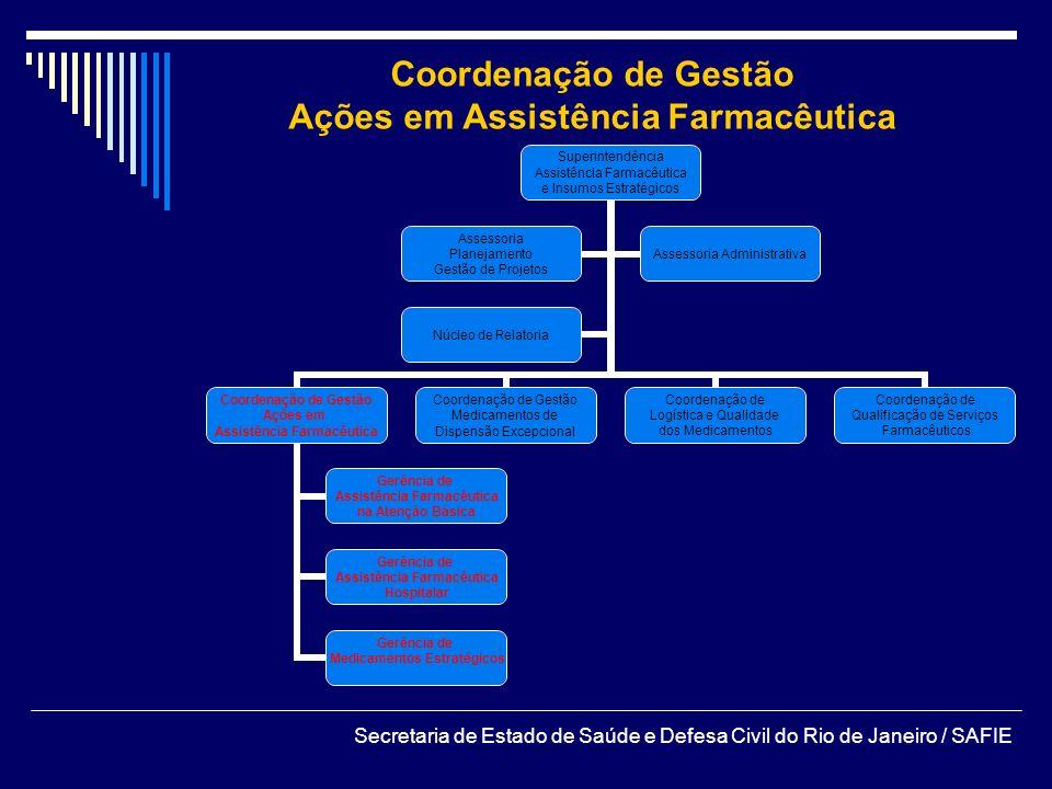 Coordenação de Gestão Ações em Assistência Farmacêutica Secretaria de Estado de Saúde e Defesa Civil do Rio de Janeiro / SAFIE Superintendência Assist