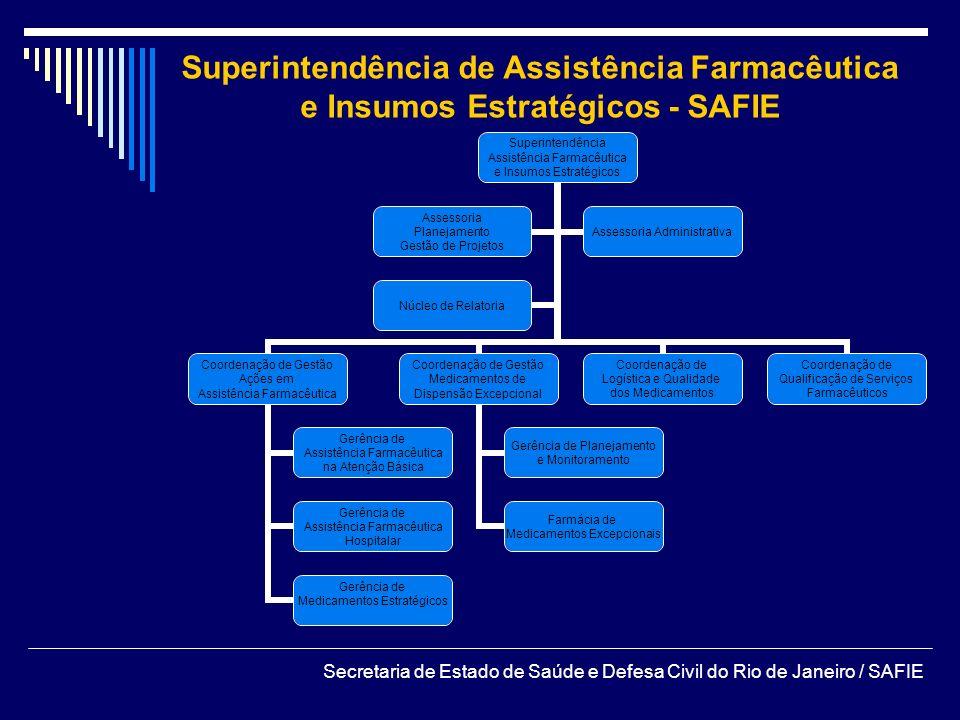Superintendência de Assistência Farmacêutica e Insumos Estratégicos - SAFIE Secretaria de Estado de Saúde e Defesa Civil do Rio de Janeiro / SAFIE Sup
