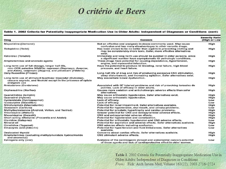 O critério de Beers Table 1. 2002 Criteria for Potentially Inappropriate Medication Use in Older Adults: Independent of Diagnoses or Conditions From: