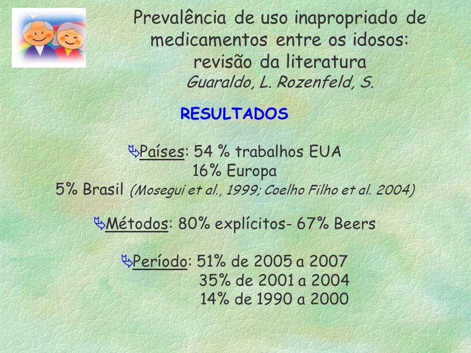 RESULTADOS Países: 54 % trabalhos EUA 16% Europa 5% Brasil (Mosegui et al., 1999; Coelho Filho et al. 2004) Métodos: 80% explícitos- 67% Beers Período