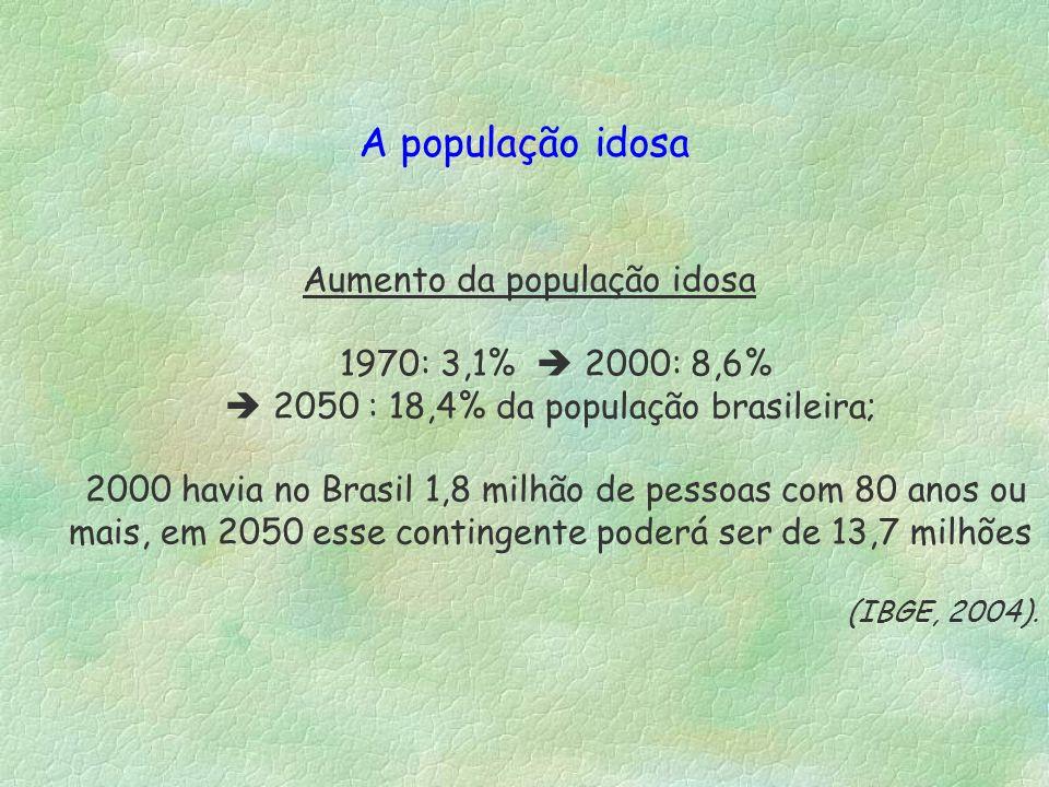 Aumento da população idosa 1970: 3,1% 2000: 8,6% 2050 : 18,4% da população brasileira; 2000 havia no Brasil 1,8 milhão de pessoas com 80 anos ou mais,