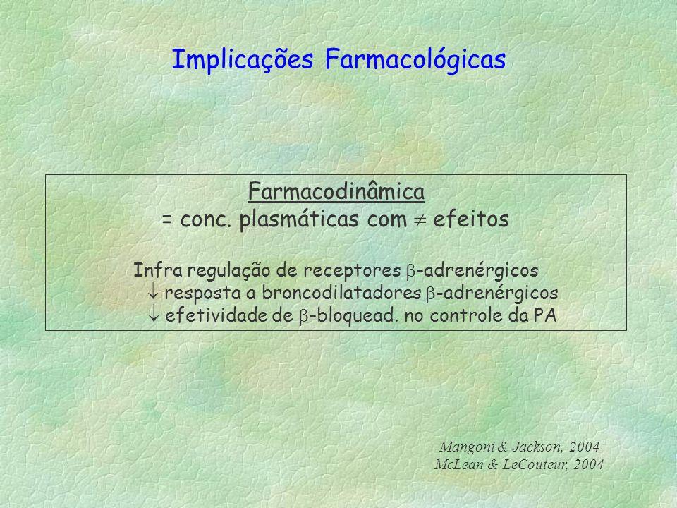 Implicações Farmacológicas Farmacodinâmica = conc. plasmáticas com efeitos Infra regulação de receptores -adrenérgicos resposta a broncodilatadores -a