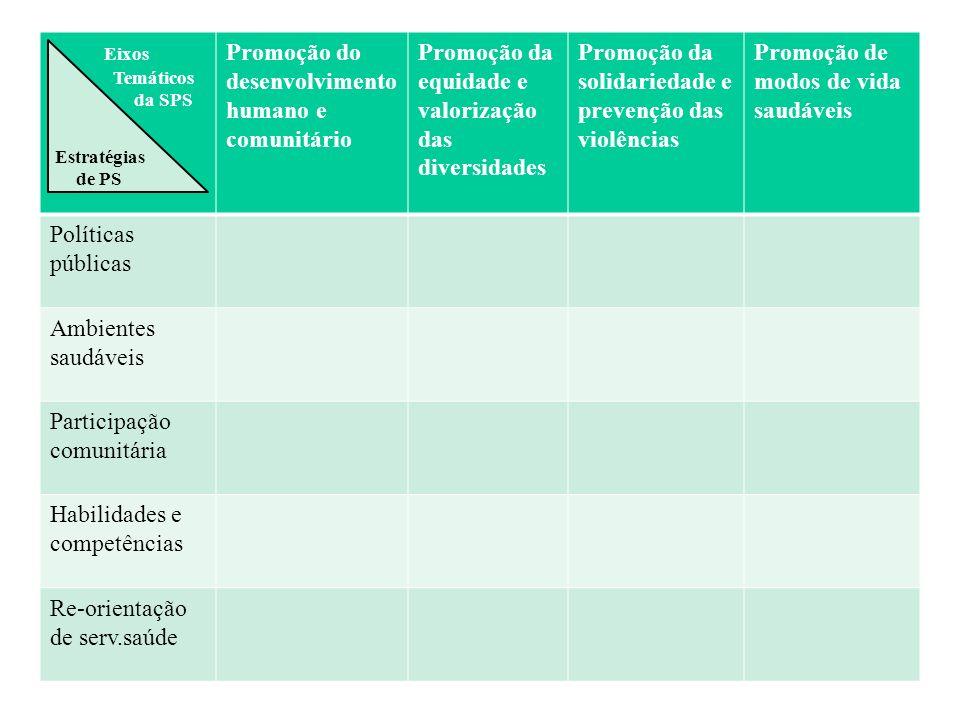 Eixos T Temáticos SSPS da SPS Da Promoção do desenvolvimento humano e comunitário Promoção da equidade e valorização das diversidades Promoção da soli