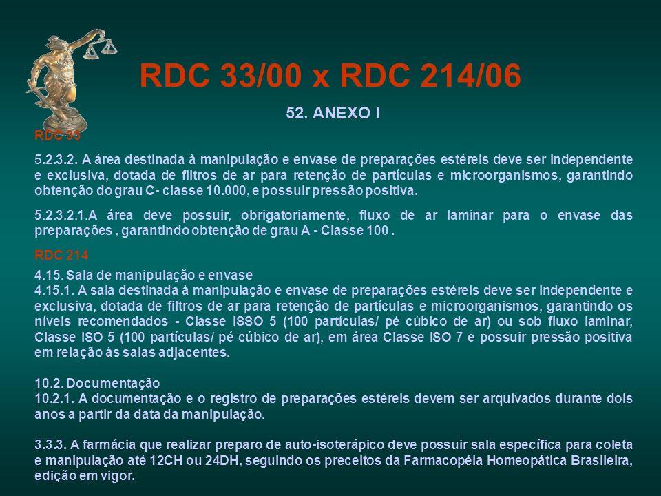 RDC 33/00 x RDC 214/06 52. ANEXO I RDC 33 5.2.3.2. A área destinada à manipulação e envase de preparações estéreis deve ser independente e exclusiva,
