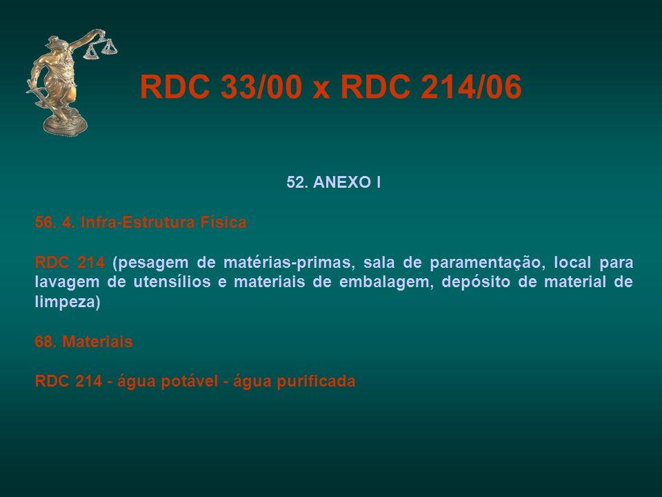 RDC 33/00 x RDC 214/06 52. ANEXO I 56. 4. Infra-Estrutura Física RDC 214 (pesagem de matérias-primas, sala de paramentação, local para lavagem de uten