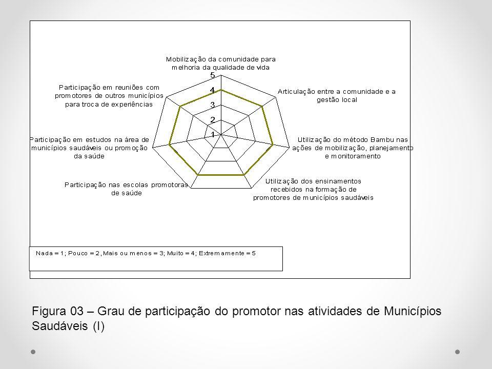 Figura 03 – Grau de participação do promotor nas atividades de Municípios Saudáveis (I)