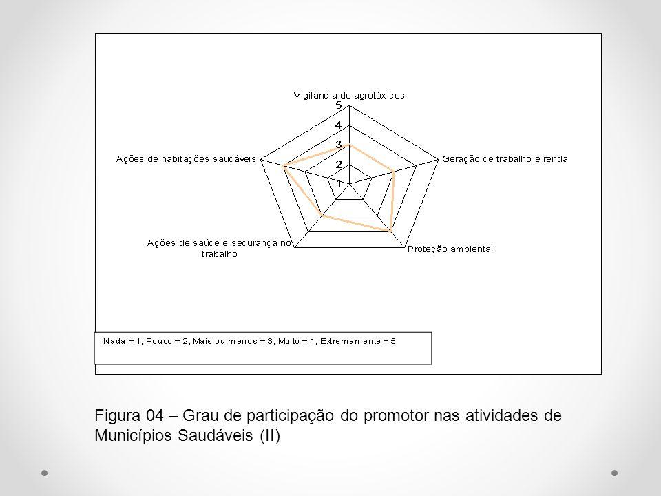 Figura 04 – Grau de participação do promotor nas atividades de Municípios Saudáveis (II)