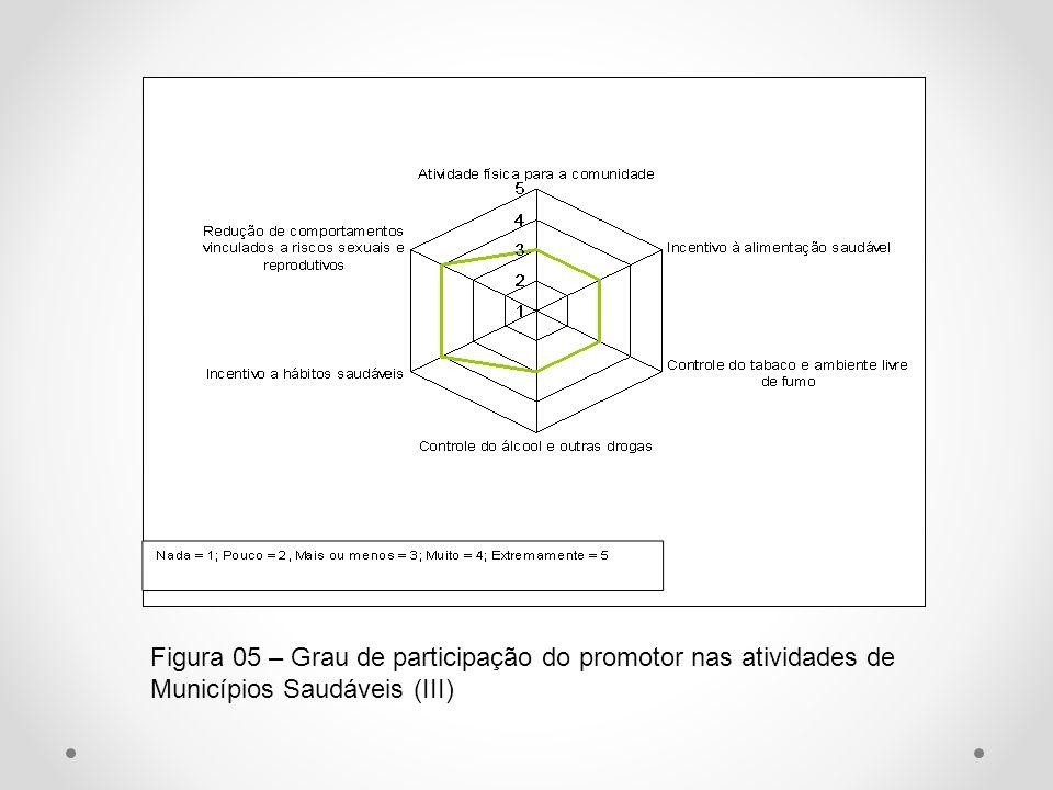 Figura 05 – Grau de participação do promotor nas atividades de Municípios Saudáveis (III)