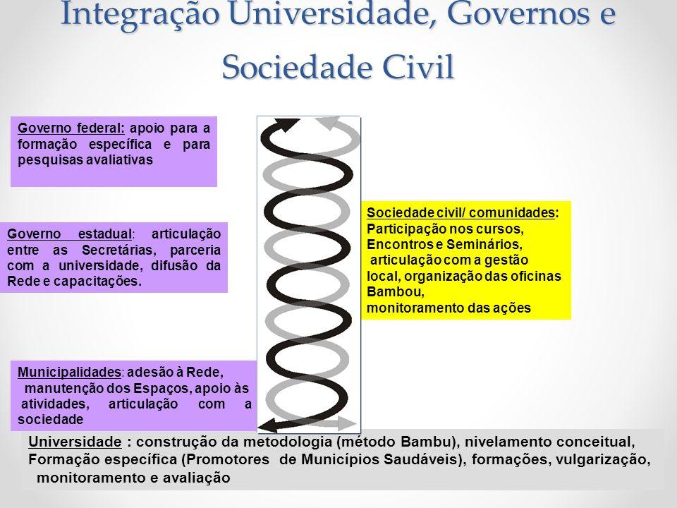 Integração Universidade, Governos e Sociedade Civil Universidade : construção da metodologia (método Bambu), nivelamento conceitual, Formação específi