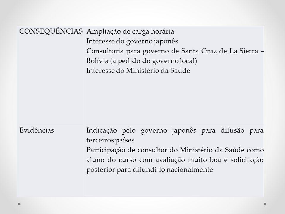 CONSEQUÊNCIAS Ampliação de carga horária Interesse do governo japonês Consultoria para governo de Santa Cruz de La Sierra – Bolívia (a pedido do gover