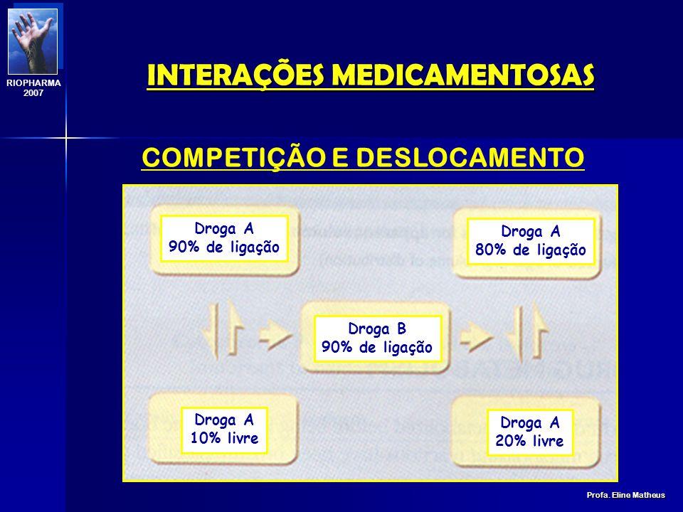 FRAÇÃO LIGADA 0 - 25%30 - 75% 80% Ampicilina Antipirina Canamicina Cicloserina Cefalosporinas Etanol Fenobarbital Cloranfenicol Digoxina Lincomicina N