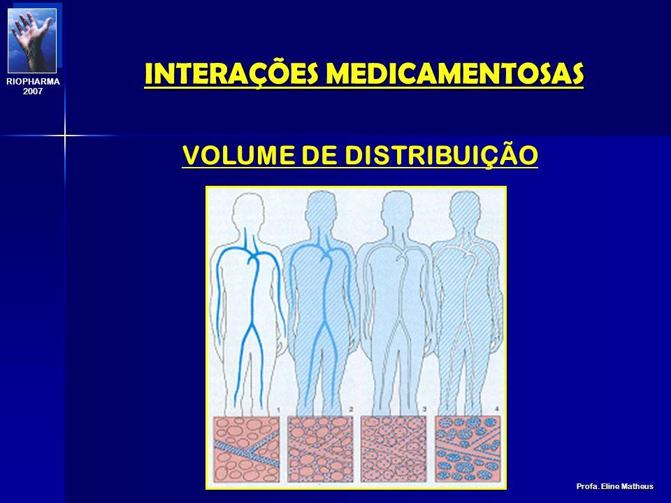 INTERAÇÕES MEDICAMENTOSAS Profa. Eline Matheus RIOPHARMA 2007 Droga A 90% de ligação Droga A 80% de ligação Droga B 90% de ligação Droga A 10% livre D