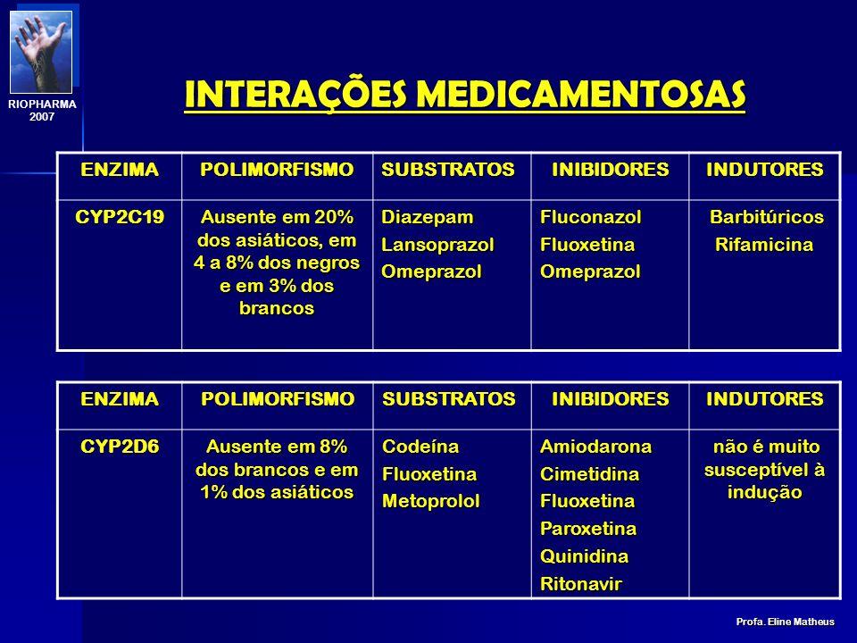 INTERAÇÕES MEDICAMENTOSAS Profa. Eline Matheus RIOPHARMA 2007 ENZIMAPOLIMORFISMOSUBSTRATOSINIBIDORESINDUTORESCYP2C9raroIbuprofenoFenitoínaTolbutamidaW