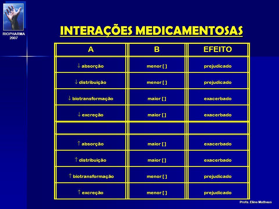 INTERAÇÕES MEDICAMENTOSAS Profa. Eline Matheus RIOPHARMA 2007 BLOQUEADORES DO CANAL DE CÁLCIO: DILTIAZEM, CARDIZEM, VERAPAMIL E NIFEDIPINA + DIGOXINA