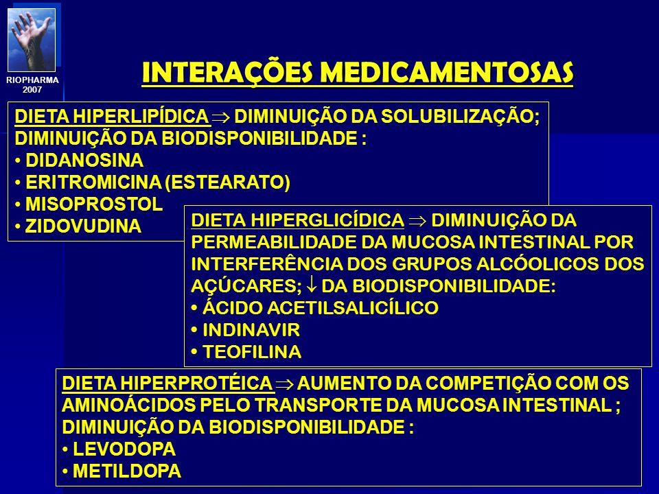 INTERAÇÕES MEDICAMENTOSAS Profa. Eline Matheus RIOPHARMA 2007 DIMINUIÇÃO DA ABSORÇÃO LEITE E DERIVADOS/FRUTAS/LEGUMES/HORTALIÇAS AUMENTO DO pH GÁSTRIC