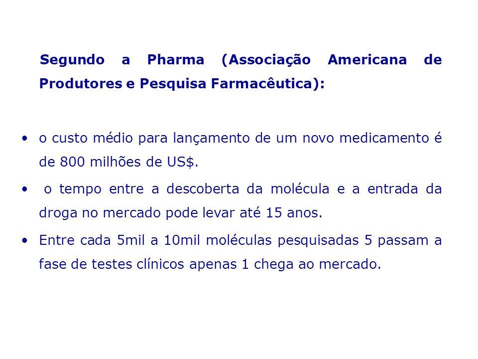 Segundo a Pharma (Associação Americana de Produtores e Pesquisa Farmacêutica): o custo médio para lançamento de um novo medicamento é de 800 milhões d