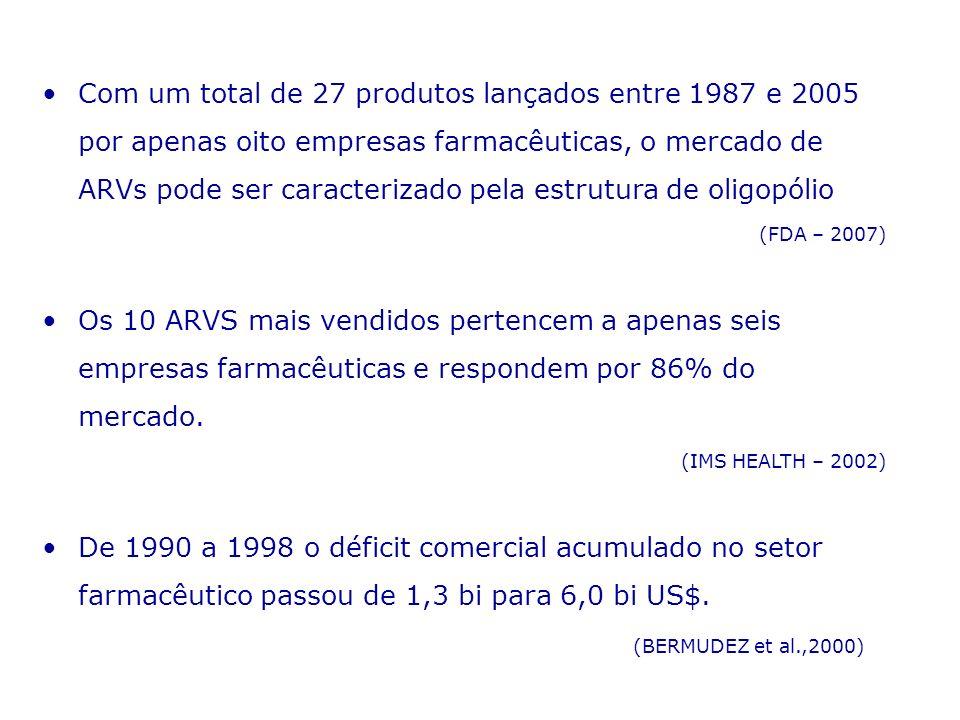 Com um total de 27 produtos lançados entre 1987 e 2005 por apenas oito empresas farmacêuticas, o mercado de ARVs pode ser caracterizado pela estrutura