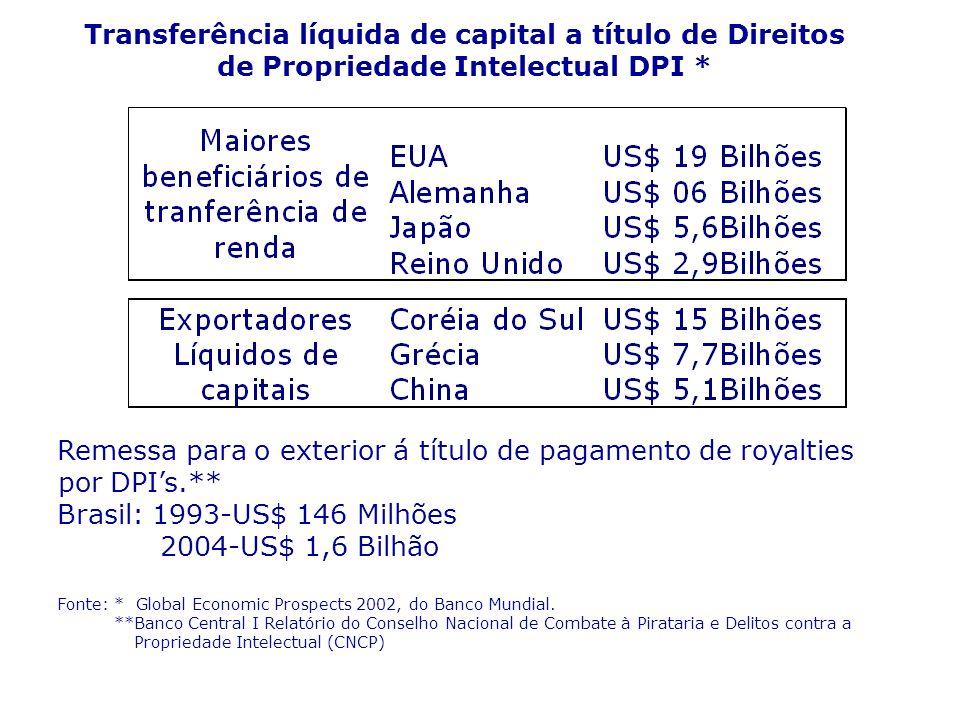 Remessa para o exterior á título de pagamento de royalties. por DPIs.** Brasil: 1993-US$ 146 Milhões 2004-US$ 1,6 Bilhão Fonte: * Global Economic Pros